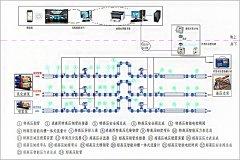 智能化管路系统